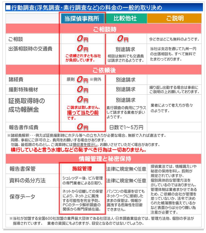 探偵 福岡 帝国法務調査室 調査料金や費用のご紹介